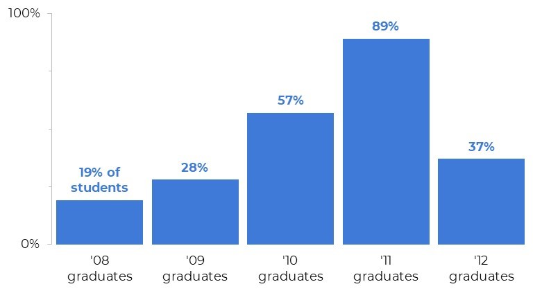 A column chart depicting the percentage of students from each graduating class who met x criteria.